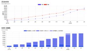 SaaS KPI の予実差異をグラフで確認できるようになりました